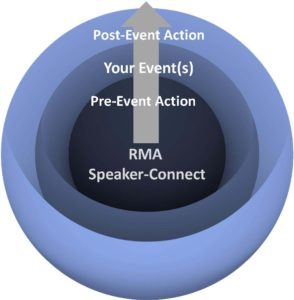 RMA Speaker-Connect™ Process